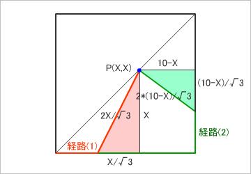 図(10)